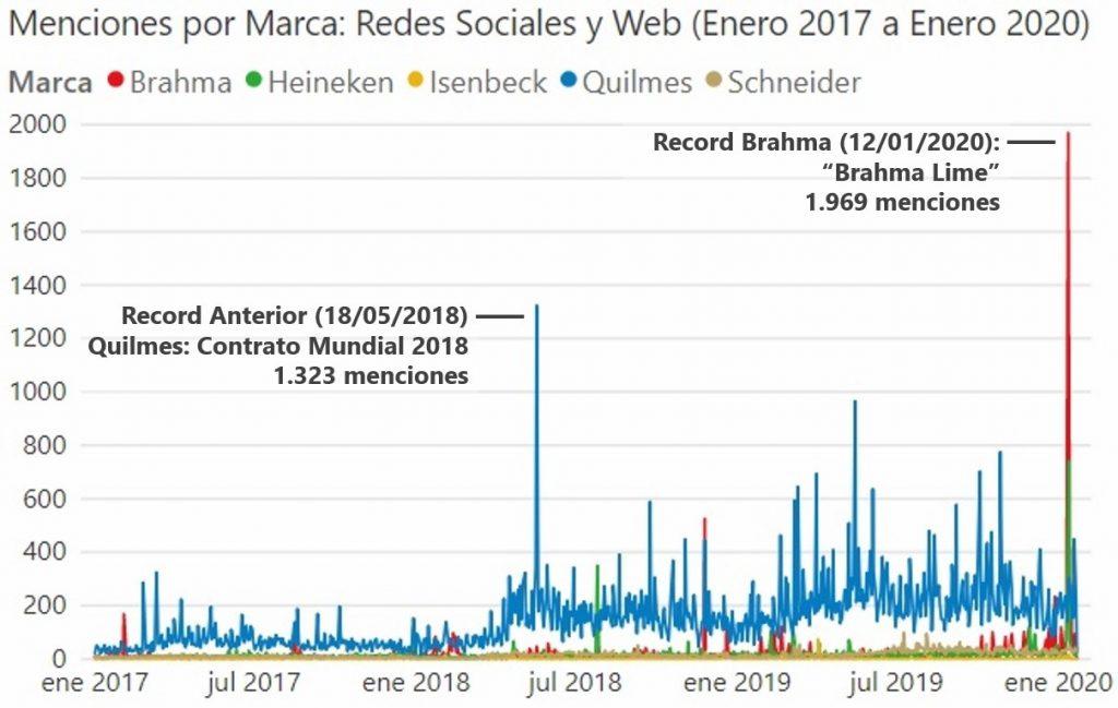 Menciones por Marca de Cerveza en Argentina (redes sociales y web, Enero 2017 a Enero 2020). Marcas: Quilmes, Brahma, Heineken, Isenbeck, Schneider.