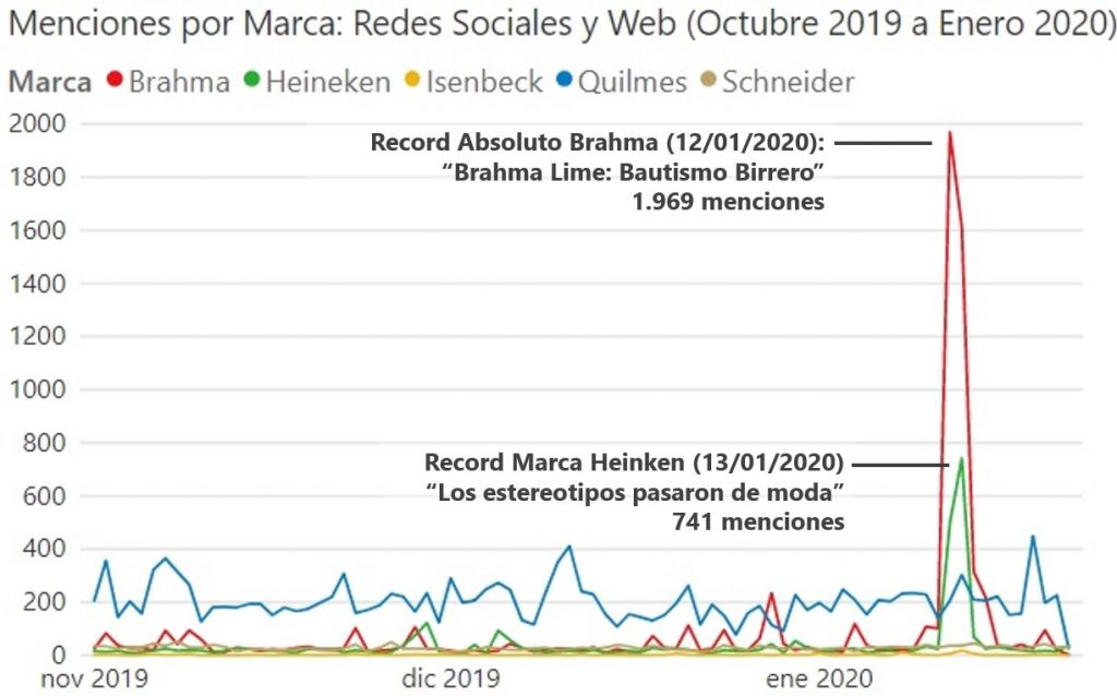 Menciones por Marca de Cerveza en Argentina: Redes Sociales y Web (Octubre 2017 a Enero 2020). Marcas: Quilmes, Brahma, Heineken, Isenbeck, Schneider.