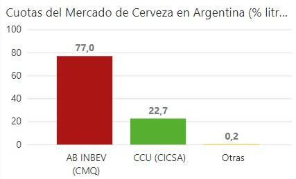 Cuotas de Mercado Cerveza en Argentina (2017). Empresas: AbInBev, CCU, otras.