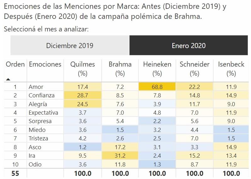 Emociones por Marca de Cerveza en Argentina: Redes Sociales y Web (Diciembre 2019 y Enero 2020). Marcas: Quilmes, Brahma, Heineken, Isenbeck, Schneider.
