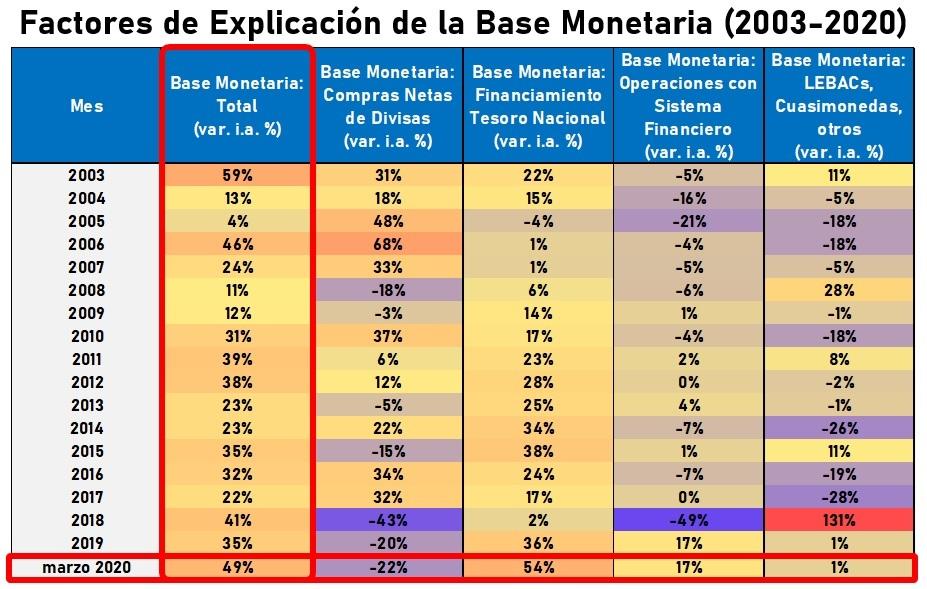 Factores de Explicación del Incremento de la Base Monetaria en Argentina.