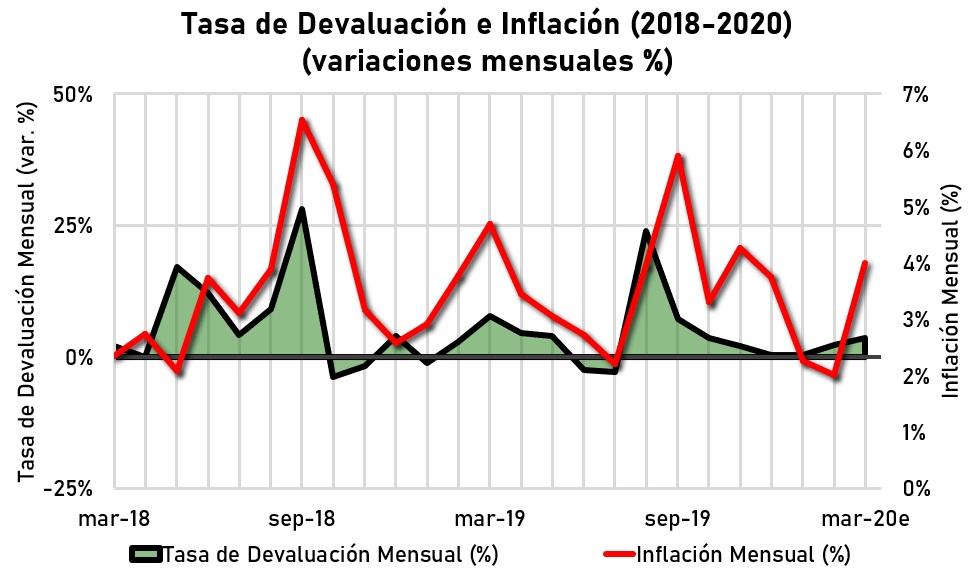 Devaluaciones y picos de inflación en Argentina (2018-2020)