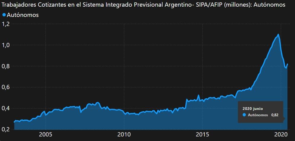 Empleados Autónomos en Argentina (junio 2020)