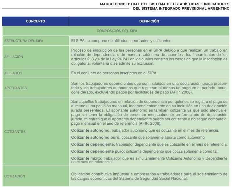 Marco Conceptual del Sistema de Estadísticas e Indicadores del Sistema Integrado Previsional Argentino.