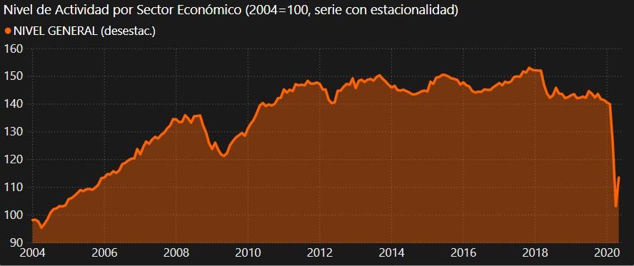 Colapso de la actividad económica en Argentina por la cuarentena del coronavirus (COVID-19).