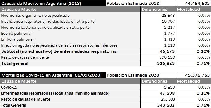 Mortalidad en Argentina: muertes totales y muertes atribuidas al coronavirus (COVID-19)