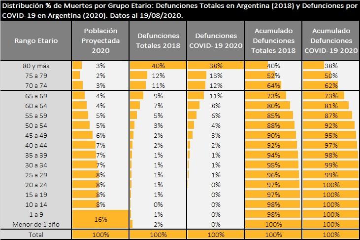 Distribución % de muertes por grupo etario en Argentina: Defunciones totales y defunciones por coronavirus (COVID-19)