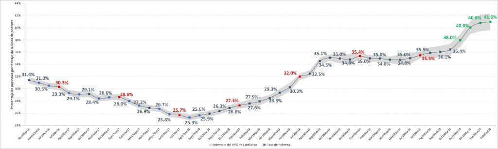 Aumento de la pobreza en Argentina por la cuarentena del coronavirus (COVID-19). Nowcast de Incidencia de la Pobreza del Profesor Martín Rozada (UTDT)