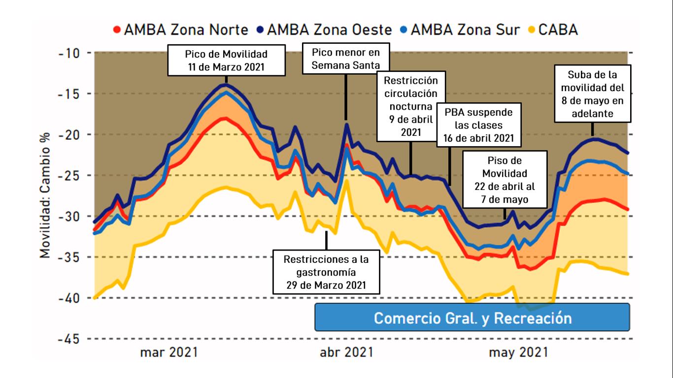 Movilidad en Zonas de Comercio Gral. y Recreación: Cambio % respecto de Enero 2020